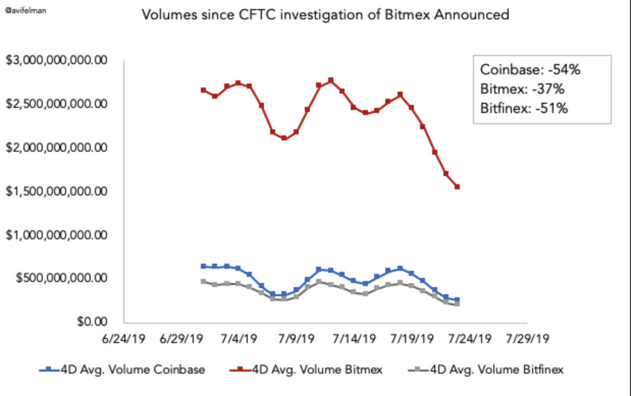 Caught in a Hayes: BitMEX volume drops post-CFTC