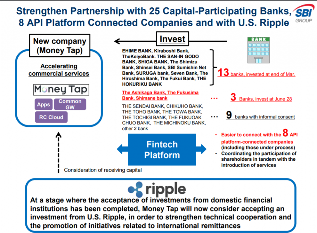 Ripple's partner SBI Holdings announces VCTrade Pro services a day after Money Tap finds new investors