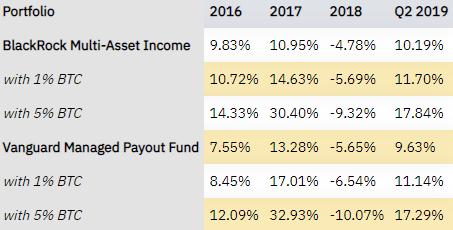 Bitcoin is proving to be better diversifier than most other asset classes in modern investment portfolio