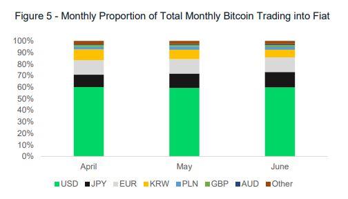 Source: Crypto Compare
