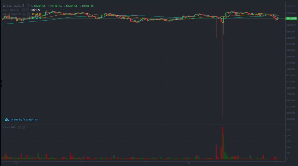 Bitcoin, Ethereum prices fall massively on BitMax as users attribute it to exchange's low liquidity