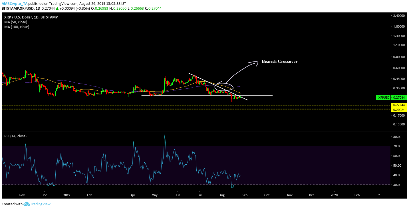 XRP forms symmetrical triangle pattern but MA indicators complete bearish crossover