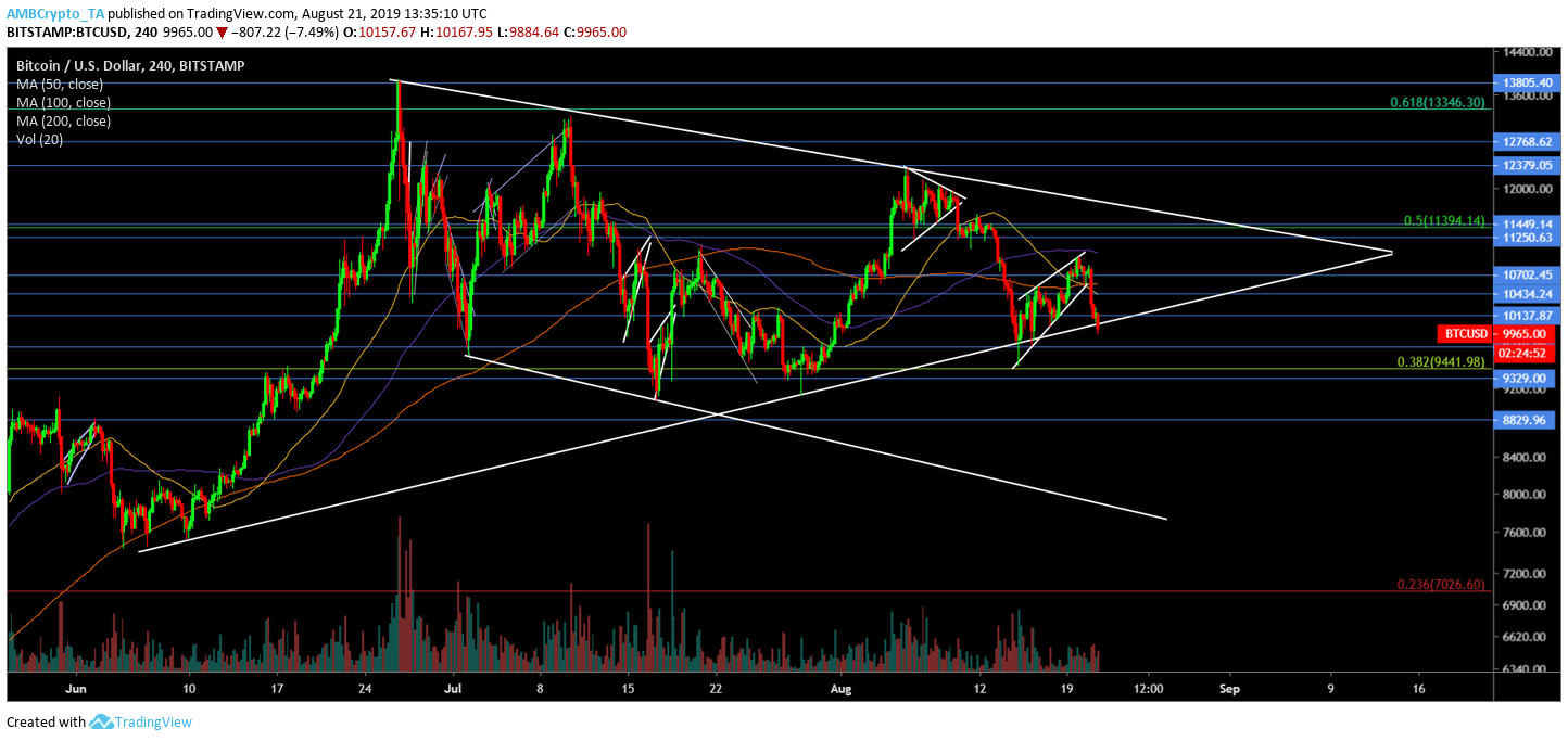 Bitcoin's imminent support breached: ,700 to ,400 or ,100 to ,700?